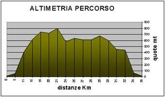 diagramma anelloprincipale dei monti pisani